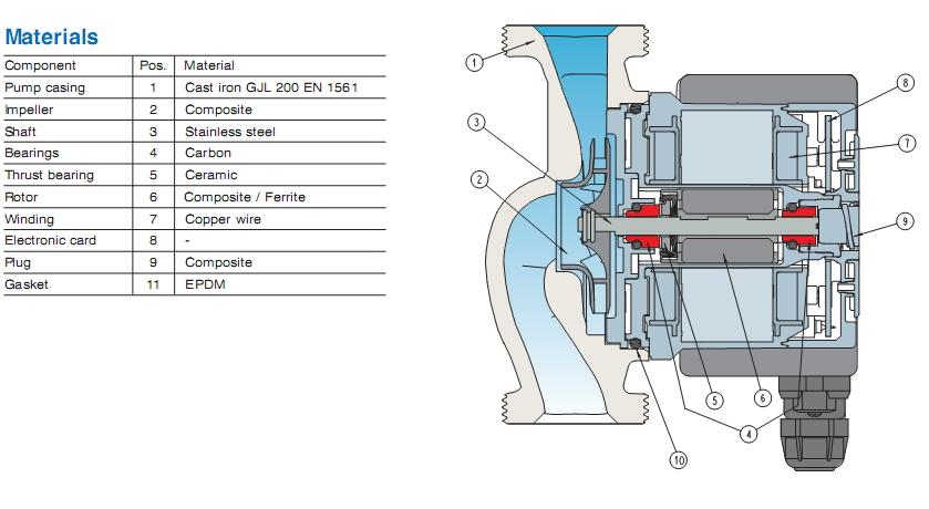 ตัวแทนจำหน่ายปั๊มน้ำ CALPEDA รุ่น NCE (CALPEDA Energy Circulation Water Pumps) ในกรุงเทพฯ ประเทศไทย