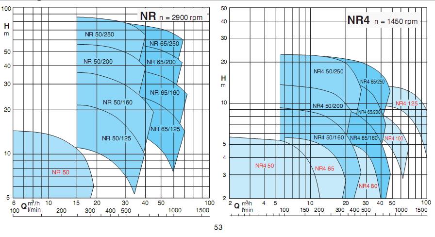 ตัวแทนจำหน่ายปั๊มน้ำ CALPEDA รุ่น NR (CALPEDA Circulation Pumps) ในประเทศไทย