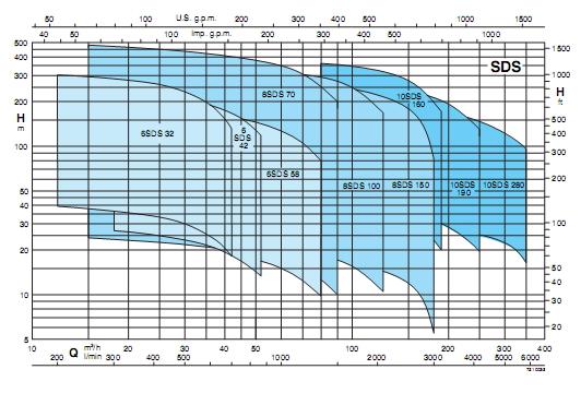 ตัวแทนจำหน่าย ผู้จัดจำหน่ายปั๊มน้ำบาดาล CALPEDA รุ่น SDS CALPEDA Submersible Bore-Hole Water Pump ในประเทศไทย