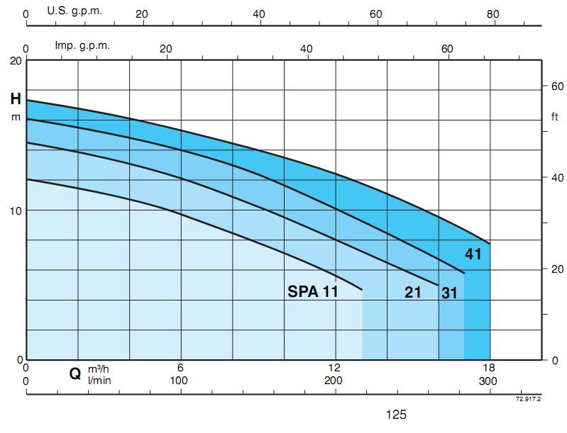 ตัวแทนจำหน่าย ผู้จัดจำหน่ายเครื่องสูบน้ำ-ปั๊มน้ำหมุนเวียน-สระว่ายน้ำ CALPEDA รุ่น SPA (Calpeda SPA Swimming and Whirpool Water Pump) ในประเทศไทย