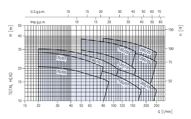 ตัวแทนจำหน่ายปั้มน้ำ-เครื่องสูบน้ำ EBARA รุ่น CDX (ปั้มน้ำหอยโข่งใบพัดเปิด - Twin impeller Centrifugal pumps in AISI 304) โดย MOVE ENGINEER