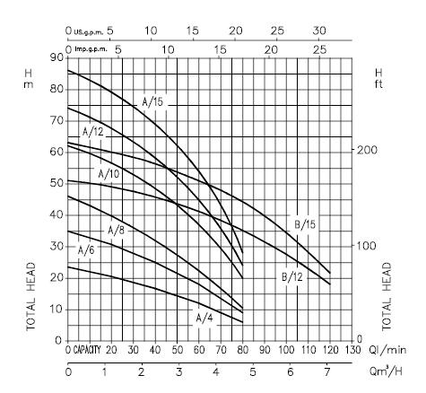 ตัวแทนจำหน่ายปั้มน้ำ-เครื่องสูบน้ำ EBARA รุ่น COMPACT (ปั้มน้ำแนวนอนหลายใบพัด Stainless Steel Horizontal multi-stage pumps Stainless Steel Multi Stage Pump) โดย MOVE ENGINEERING