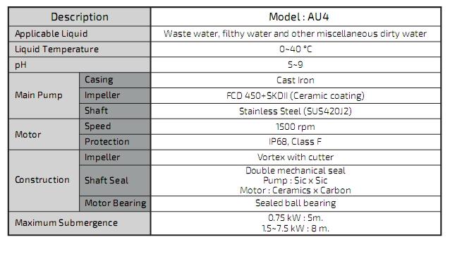 ตัวแทนจำหน่าย ร้านขายปลีก-ขายส่ง เสนอราคา เช็คราคาเครื่องสูบน้ำ-ปั๊มน้ำจุ่ม KAWAMOTO AU4 Submersible Water Pumps Cutter ในประเทศไทย