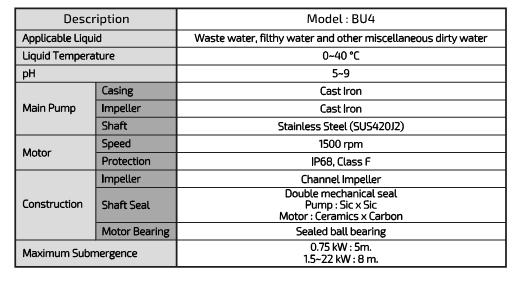 ตัวแทนจำหน่าย ร้านขายปลีก-ขายส่ง เสนอราคาสินค้า เช็คราคาเครื่องสูบน้ำ-ปั๊มน้ำแบบจุ่ม ปั๊มน้ำบาดาล KAWAMOTO BU4 submersible water pumps ในประเทศไทย