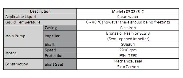 ตัวแทนจำหน่าย ร้านขายปลีก-ขายส่ง เสนอราคา เช็คราคาเครื่องสูบน้ำ-ปั๊มน้ำแบบล่อน้ำด้วยตัวเอง KAWAMOTO GSO3/GS3-C/GS-M series ในประเทศไทย