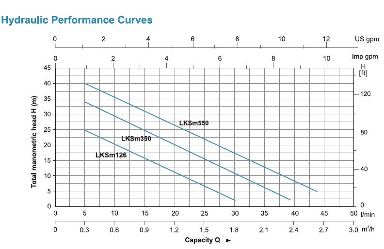 Hydraulic Performance Curve Technical data and dimension ตัวแทนจำหน่าย ร้านขายปลีก-ส่งเครื่องสูบน้ำ-ปั๊มน้ำใบพัดเฟืองไม่ต้องล่อน้ำ LEO LKSm126 (LEO LKSm126 domestic - self-priming peripheral pump) ในประเทศไทย
