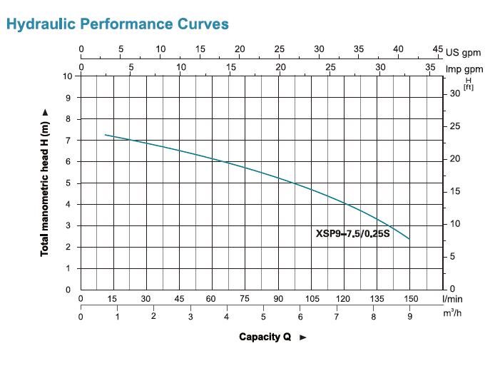 ตัวแทนจำหน่าย ร้านค้าปลีก-ส่งเครื่องสูบน้ำ-ปั๊มจุ่มดูดน้ำเสียสแตนเลส LEO (LEO Stainless Steel Submersible Sewage Pump Hydraulic Performance Curve) ในประเทศไทย