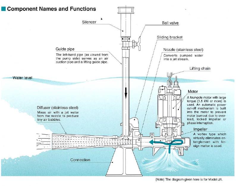 เครื่องเติมอากาศ SHINMAYWA รุ่น J-JA (Submersible ejector pump) โดย MOVE ENGINEERING