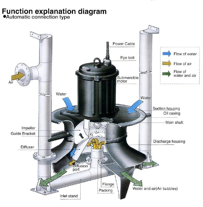 เครื่องเติมอากาศ SHINMAYWA รุ่น SJ (Submersible Ejector Pumps) โดย MOVE ENGINEER