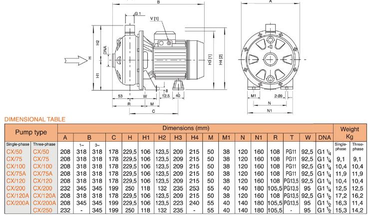 STAC ปั้มน้ำหอยโข่ง Stainless Steel รุ่น CX (Stainless Steel Centrifugal Pump) โดยบริษัท มูฟ เอ็นจิเนียริ่ง จำกัด (Move Engineering)