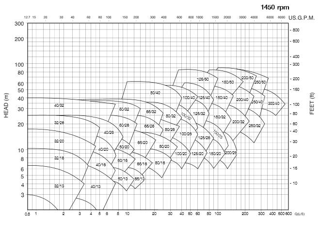 STAC ปั้มน้ำหอยโข่ง รุ่น KRW3 (STAC VOLUTE CASING - END SUCTION CENTRIFUGAL PUMP) โดย บริษัท มูฟ เอ็นจิเนียริ่ง จำกัด (Move Engineering Co., Ltd.)